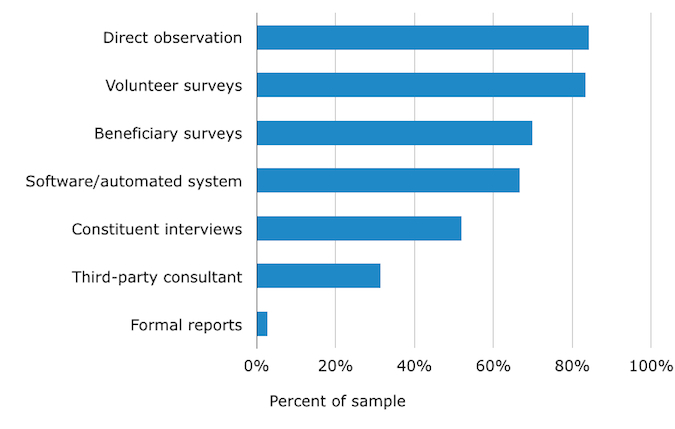 Top methods for collecting volunteer impact data