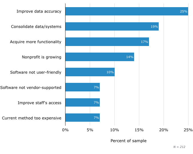 Top Reasons for Evaluating New Software