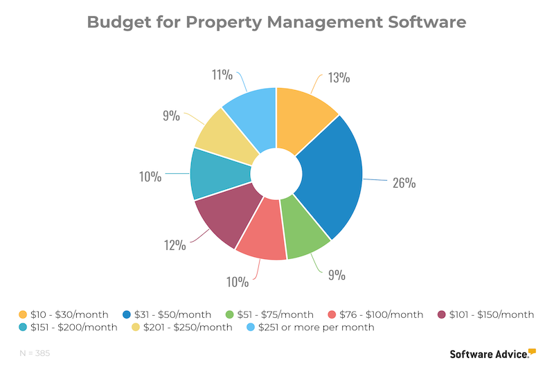 property management buyer budget report