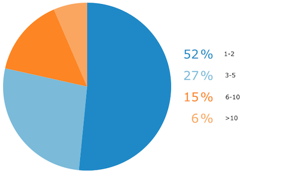 Demographics: Buyer Size by Number of Decision-Makers
