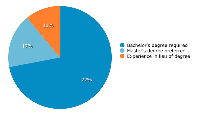 Employers' Educational Attainment Preferences