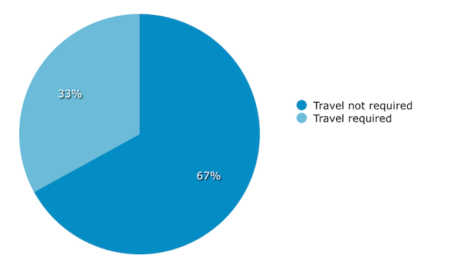 Travel Requirements in Job Listings