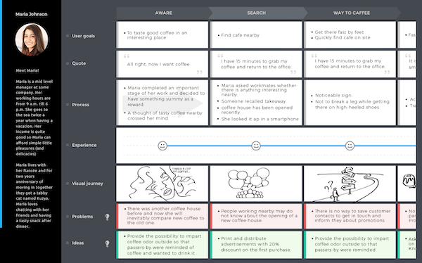 Uxpressia analyze journey maps