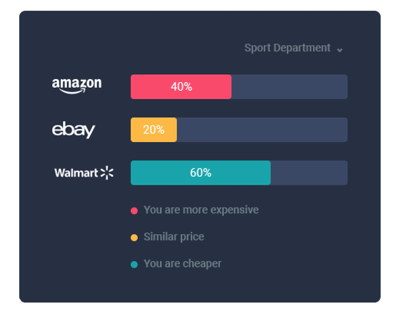 netRivals marketplace analysis