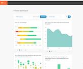 15Five trend dashboard