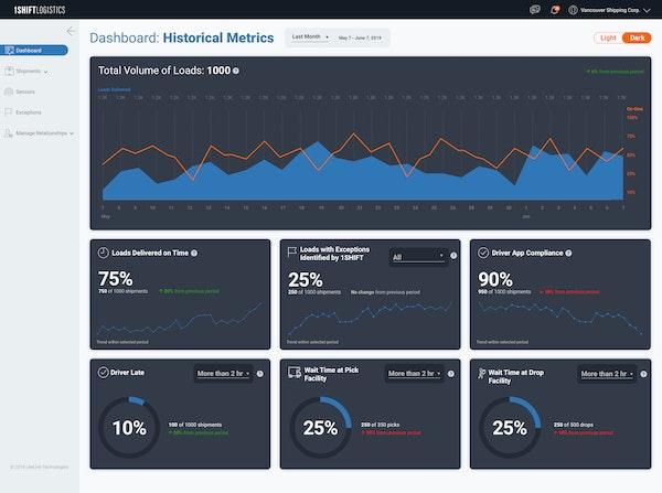 A dashboard giving you insight into key shipment data
