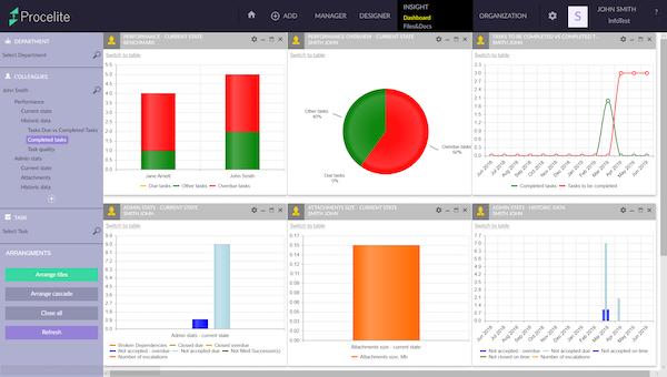 Procelite dashboard screenshot