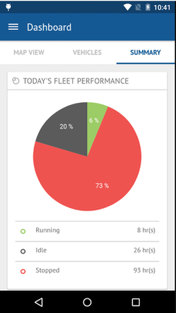 Fleetroot fleet performance