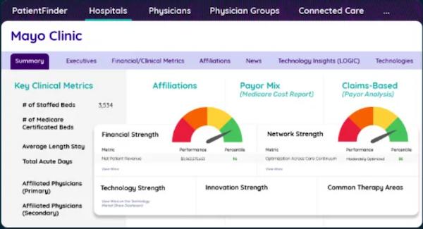 Definitive Healthcare hospitals