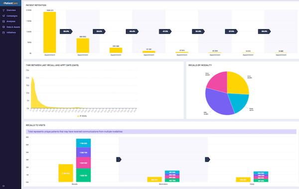 4PatientCare analytics dashboard