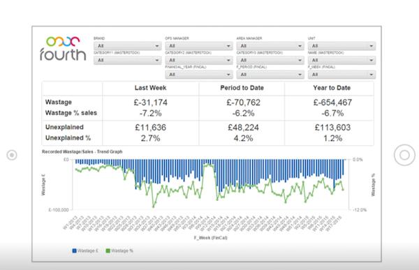 Fourth data analytics screenshot