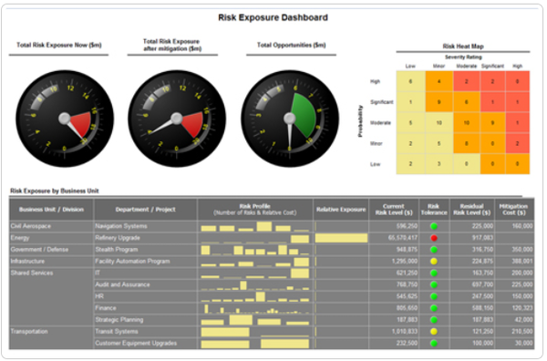 Active Risk Manager risk exposure dashboard screenshot