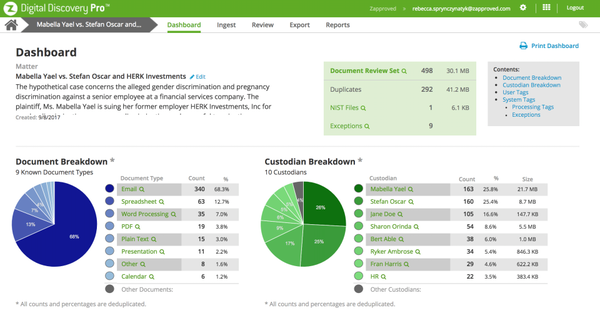 ZDiscovery dashboard