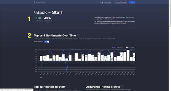 Gavagai topic staff rating