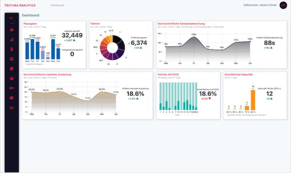 Vectura Analytics dashboard