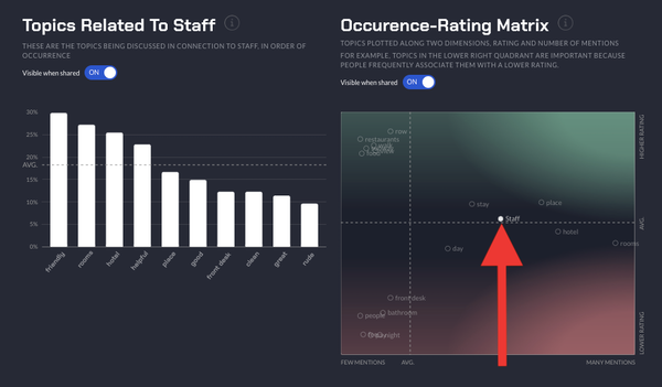 Gavagai topics related to staff and occurence-rating matrix