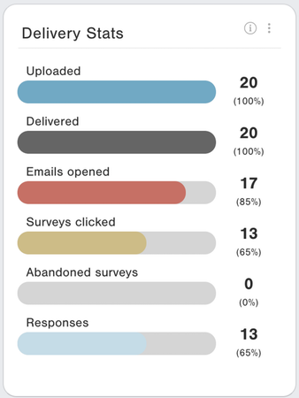 CustomerGauge delivery statistics