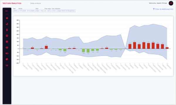 Vectura Analytics delay analysis