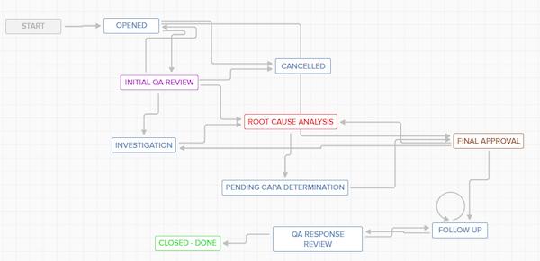 ACE Workflow Management