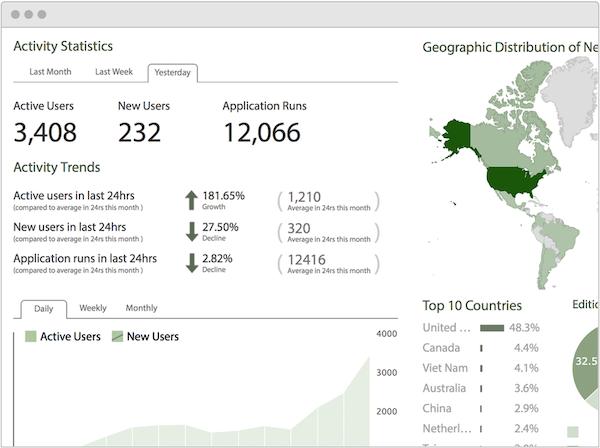 Zentitle activity statistics