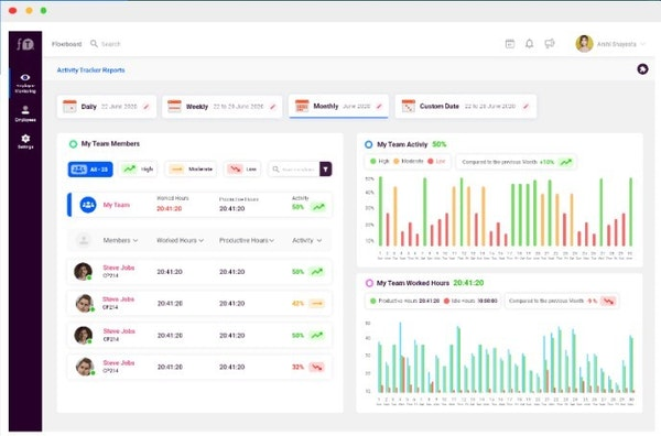 FlowTrack activity tracker reports