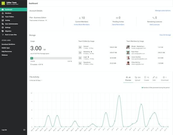 Zoho WorkDrive dashboard screenshot