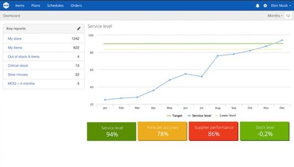 AGR Dynamics dashboard