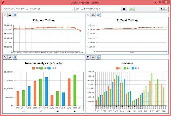 Alert EasyPro analytics