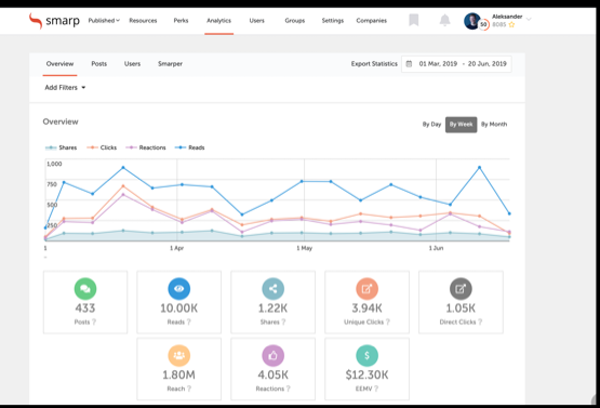 Smarp analytics dashboard