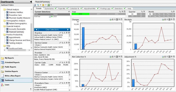 Analytics financial performance dashboard