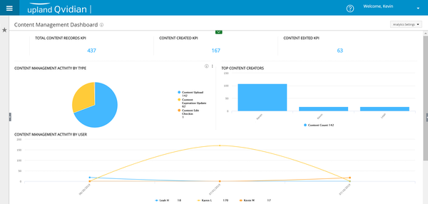 Dynamic analytics dashboard