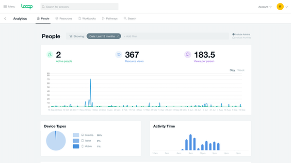 Looop analytics view