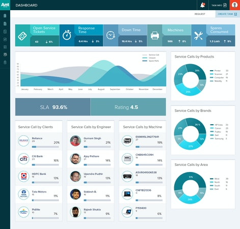 Ant My ERP service dashboard