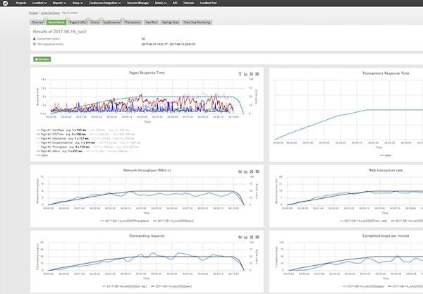 Apica LoadTest pre-release testing
