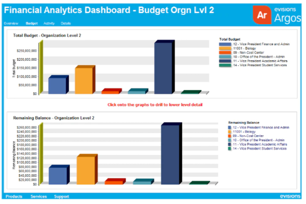 Argos financial analytics dashboard