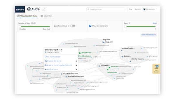 Alexa Marketing Stack audience overlap tool