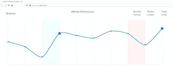 Offer18 affliate performance