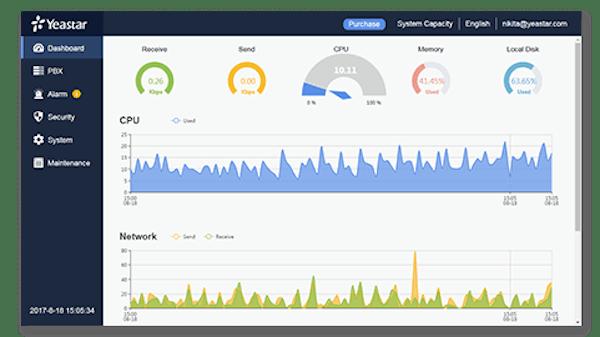 Yeastar Cloud PBX dashboard