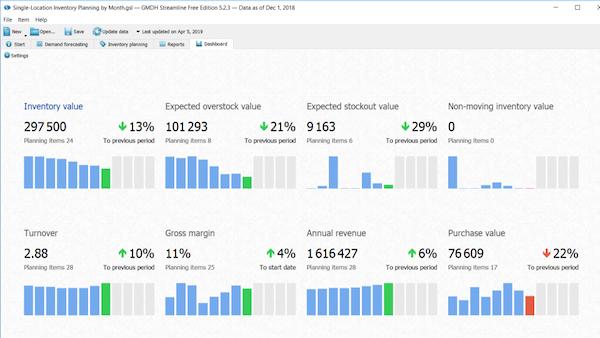 GMDH Streamline KPI dashboard