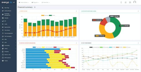 Every8.Cloud financial summary