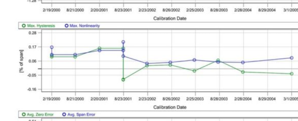 Beamex CMX calibration interval optimization