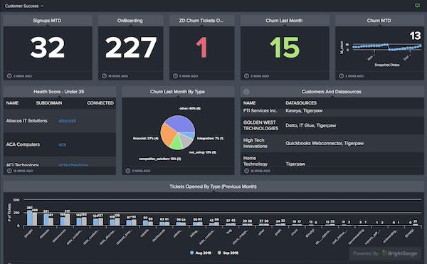 BrightGauge customer success dashboard