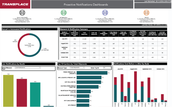 Transplace TMS Software - 2019 Reviews, Demo & Pricing