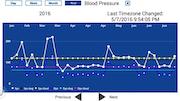 HealthKOS blood pressure data