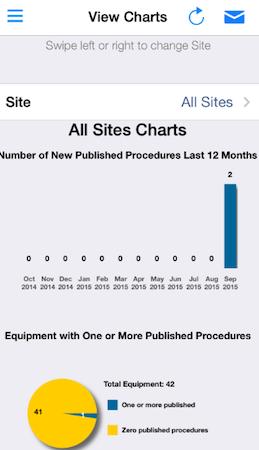 Brady LINK360 site charts