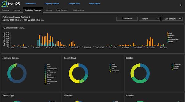 Byte25 application dashboard