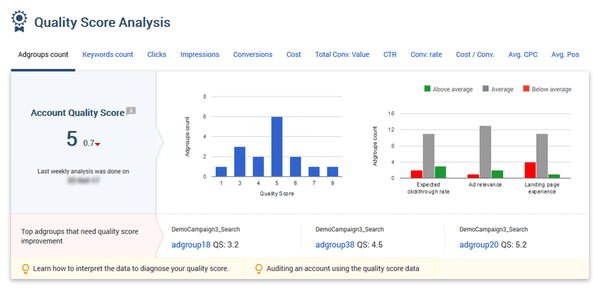 Adalysis quality score analysis