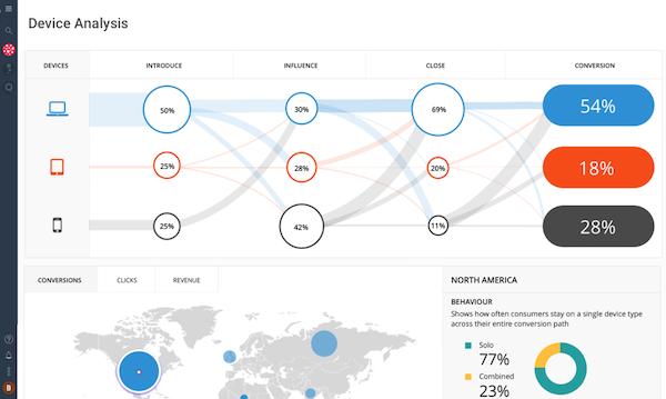 Impact Partnership Cloud device analysis