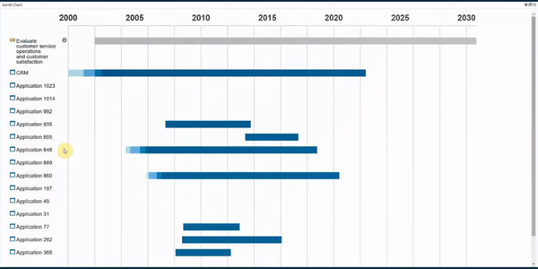 Abacus Gantt chart