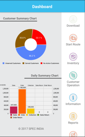 ZooM customer and daily summary charts